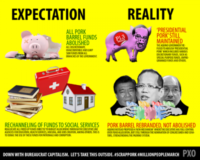 A PXO infographic on the pork barrel issue which has largely pierced through the Aquino administration's image as an anti-corruption crusader.