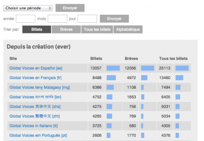 Gv-stats-screenshot