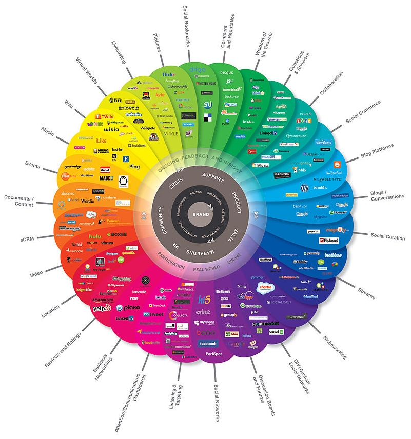 """Conversationprism"" by Brian Solis and JESS3 - http://www.theconversationprism.com/. Licensed under CC BY 2.5 via Commons"