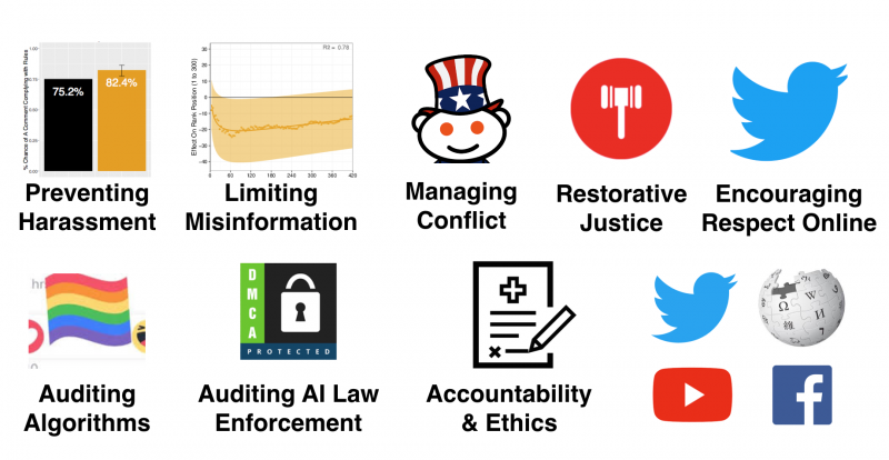 Past and upcoming CivilServant research includes preventing harassment, limiting misinformation, managing conflict, restorative justice, encouraging respect online, auditing algorithms, auditing AI law enforcement, and expanding research accountability and ethics across multiple online platforms